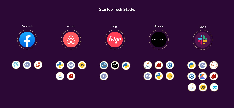 Startup Tech Stacks Unicorns